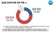 가수 유승준 입국 '반대' 64.7% '찬성' 23.5%