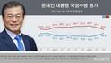 文대통령 지지율 8주 만에 40%선 회복
