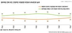 '국정 지원해야' 43% vs '정부여당 견제해야' 49%…팽팽