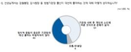 윤석열·최재형 대선출마 '문제없다' 51% '잘못됐다' 43%