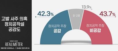 고발사주 의혹 사건 '정치공작이다' 42.3% '아니다' 43.7% '팽팽'