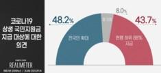 '이의신청 폭발' 재난지원금···'현행대로' 43.7% vs '전국민 확대' 48.2%