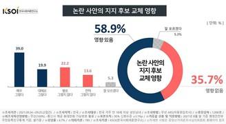 '고발사주-대장동의혹' 지지후보 교체 '영향 있다' 58.9% '없다' 35.7%